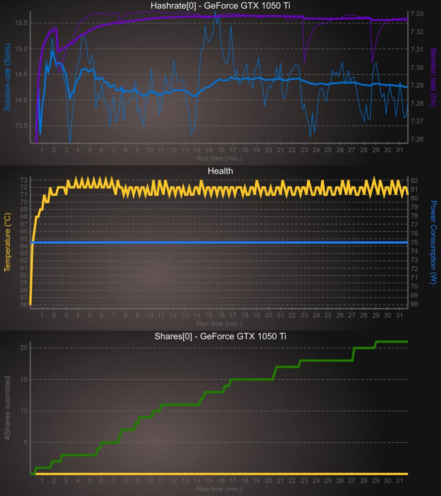 miniZ telemetry monitoring option - Plots